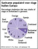 Suriname populairst voor stage buiten Europa